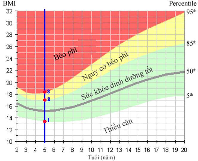 BMI trẻ 5 tuổi