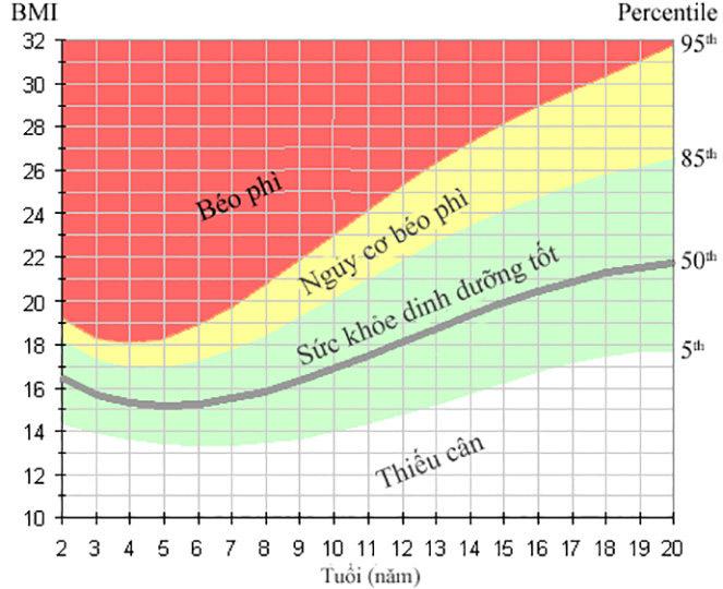 BMI trẻ em