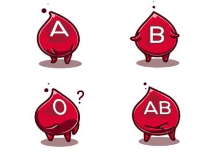 Nhóm máu ABO và sự di truyền nhóm máu