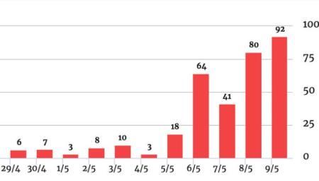 92 ca nhiễm cộng đồng: cao nhất từ khi đại dịch xuất hiện